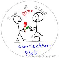 ConnectionPlot Romeo & Juliet