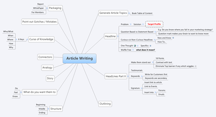 Article Writing Mind Map