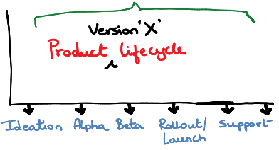 Software Product Lifecycle